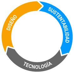 Diseño Rentabilidad Tecnología