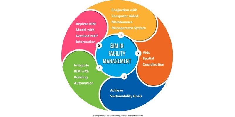 bim facilities management