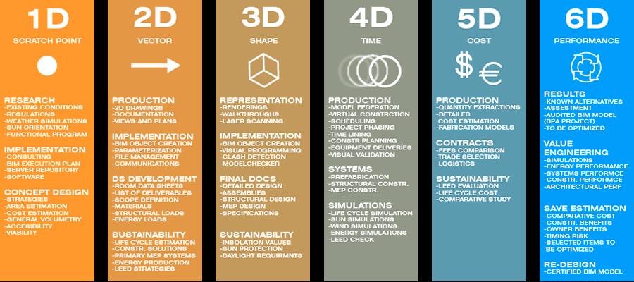 dimensiones de bim_explicación