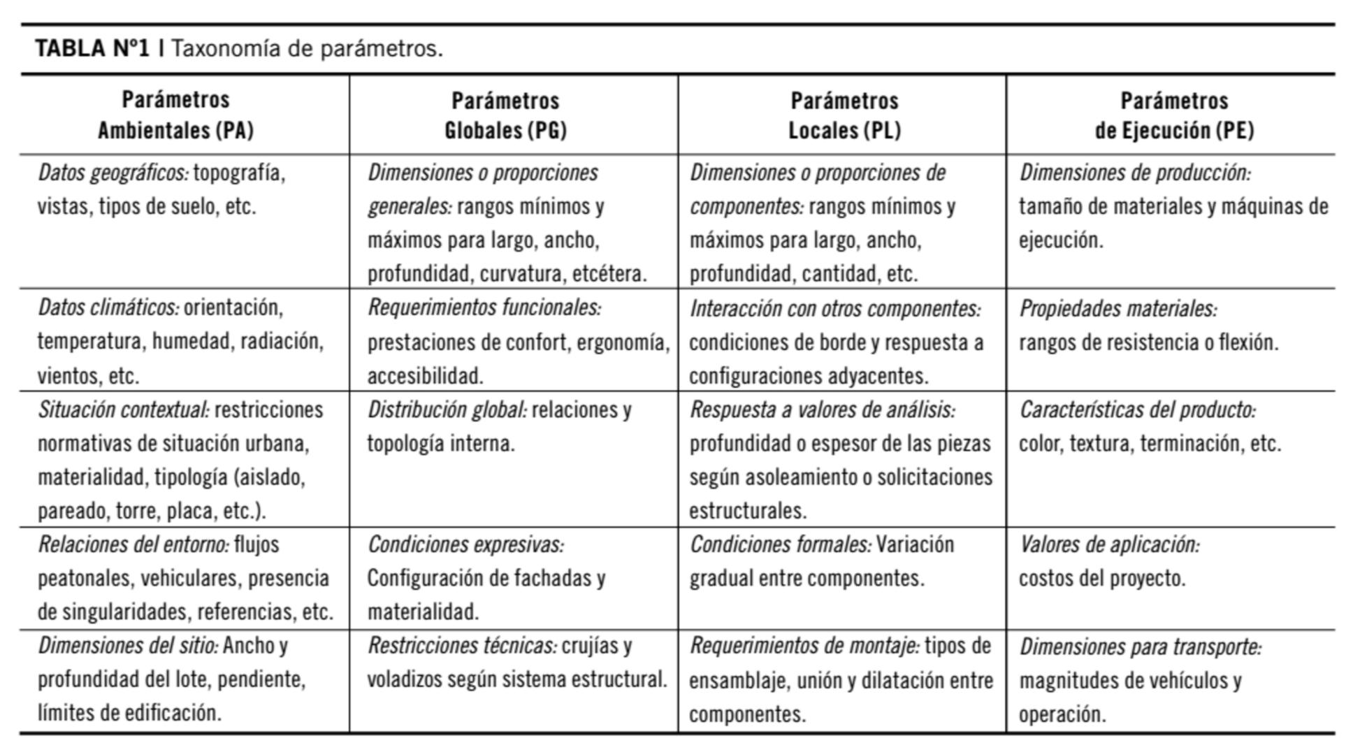 parámetros_parametrización