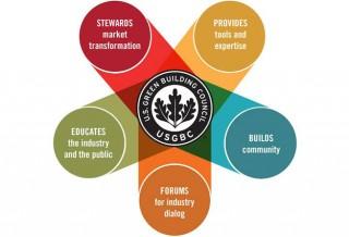 Advocacy -- USGBC General